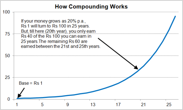 how_compounding_works