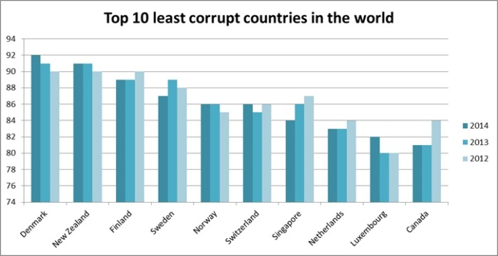 least-corrupt-countries